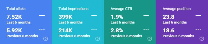 Google Search Console metrics comparing 6 months and previous 6 months