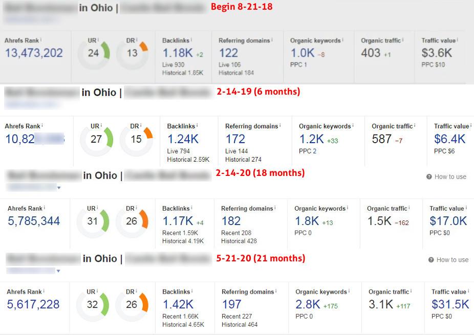 Site explorer metrics 21 months
