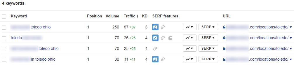 Ahrefs - Toledo rankings